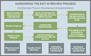 Hardwiring the Exit Interview Process