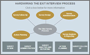 Hardwiring The Survey Process