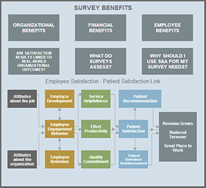 Client and Employee Survey Benefits