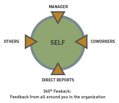 360_Feedback_Diagram1